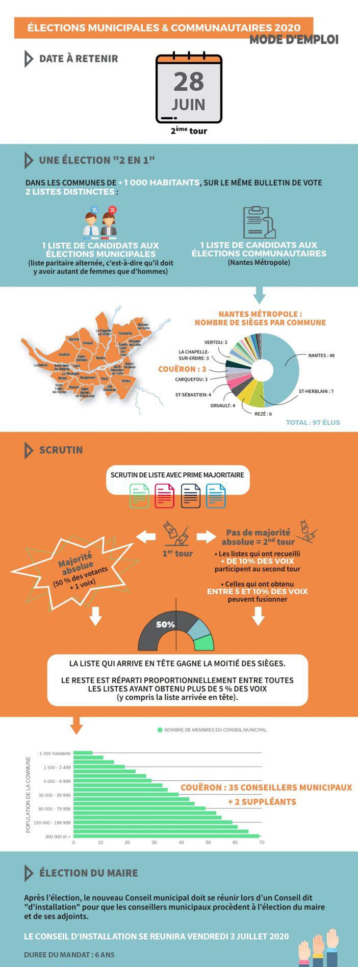 Infographie élections municipales 2nd tour